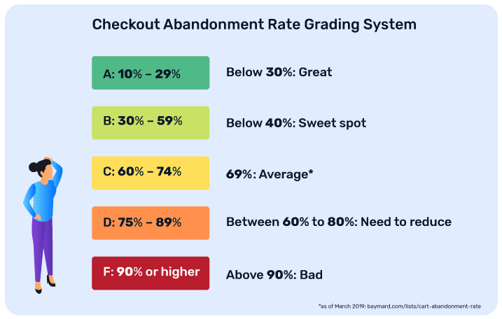 Checkout abandonment rate grading system to determine where you stand