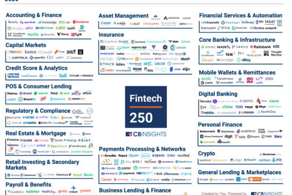 Graphic of top 250 FinTech companies sorted by their market or industry.